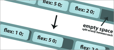 The CSS3 Flex Box Specification