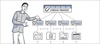 High Performance Networking in Google Chrome