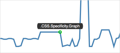 CSS Specificity Graphs