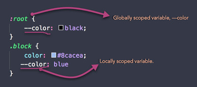 CSS Variables: Everything You Need to Know