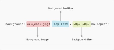 Understanding CSS Multiple Backgrounds