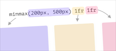A Deep Dive Into CSS Grid minmax()