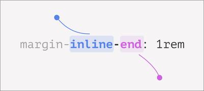 Digging Into CSS Logical Properties