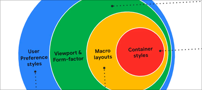 The New Responsive: Web Design in a Component-Driven World