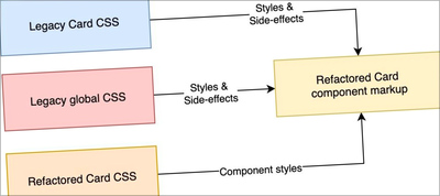 Refactoring CSS: Strategy, Regression Testing And Maintenance