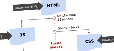 How to Eliminate Render-Blocking Resources: a Deep Dive