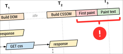 Refactoring CSS: Optimizing Size and Performance