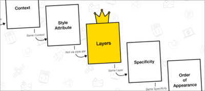 The Future of CSS: Cascade Layers (CSS @layer)